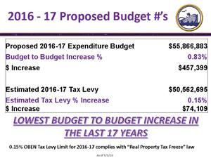 Budget Numbers