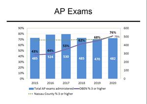 chart of ap exam progress