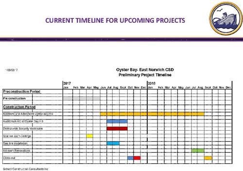 Bond Construction Timeline